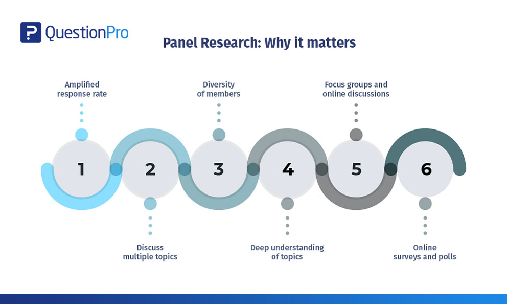 Panel Research: Why It Matters