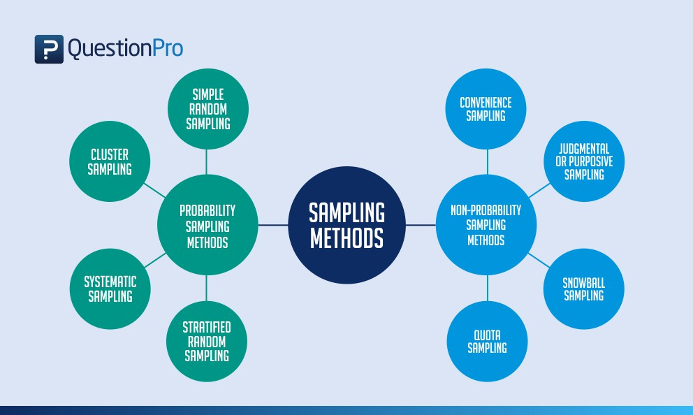 types of sampling sampling