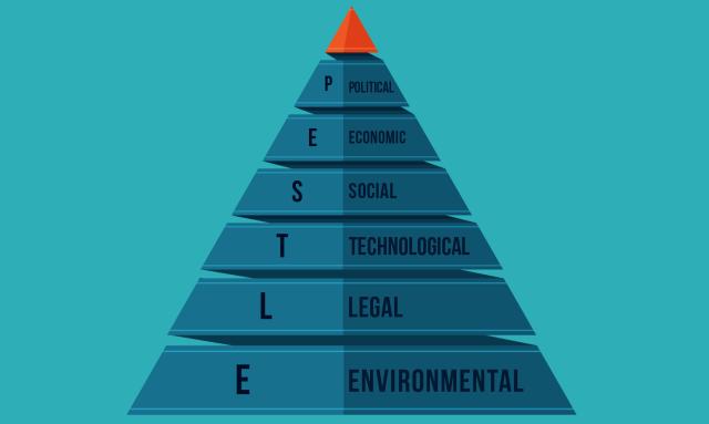 PESTLE Analysis - External Strategic Analysis