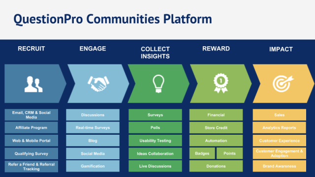 QuestionPro Communities Platform
