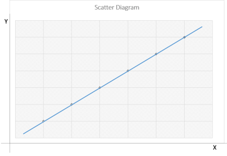 Scatter-Diagram
