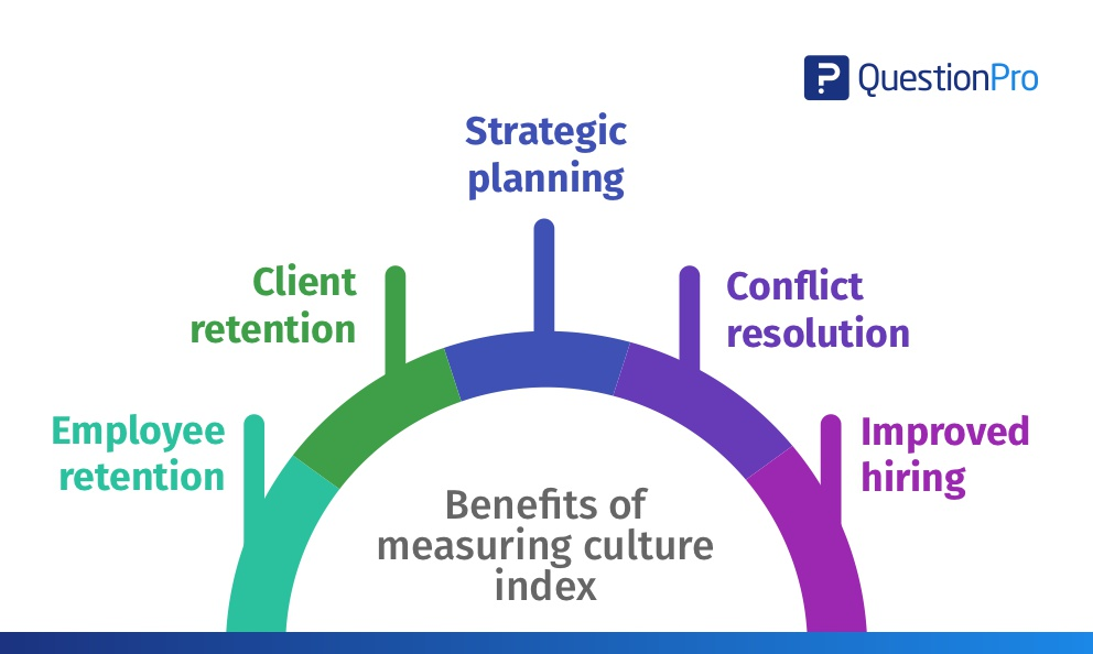 Benefits-of-measuring-culture-index.jpg