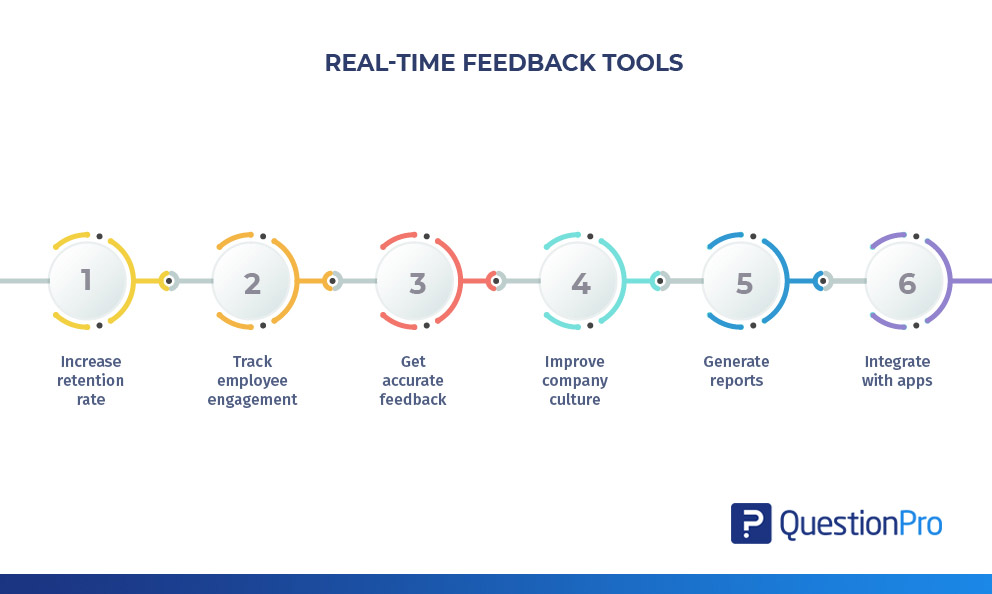 How real-time feedback tools can boost employee engagement and productivity