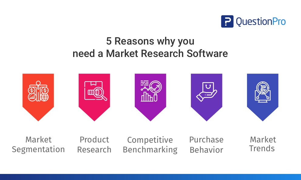 Market Research Software