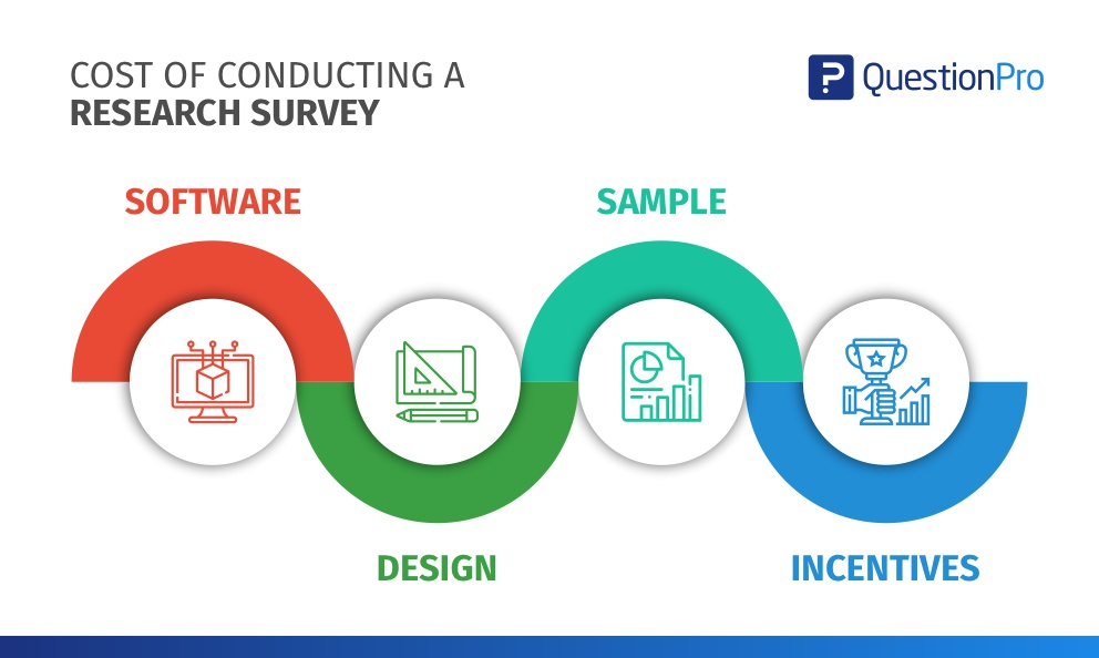 Cost of conducting a survey