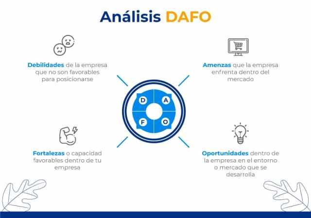 ¿Qué es el análisis DAFO?