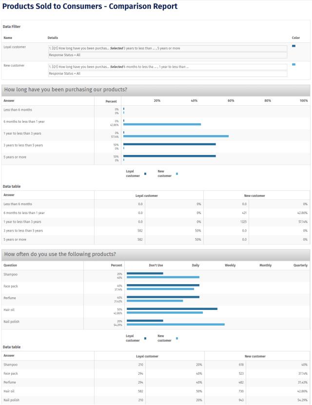 Sample survey reports  Sample survey data analysis reports