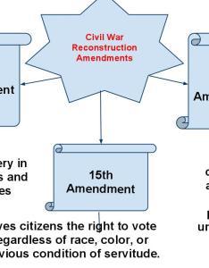 Reconstruction amendments also quia vocabulary rh