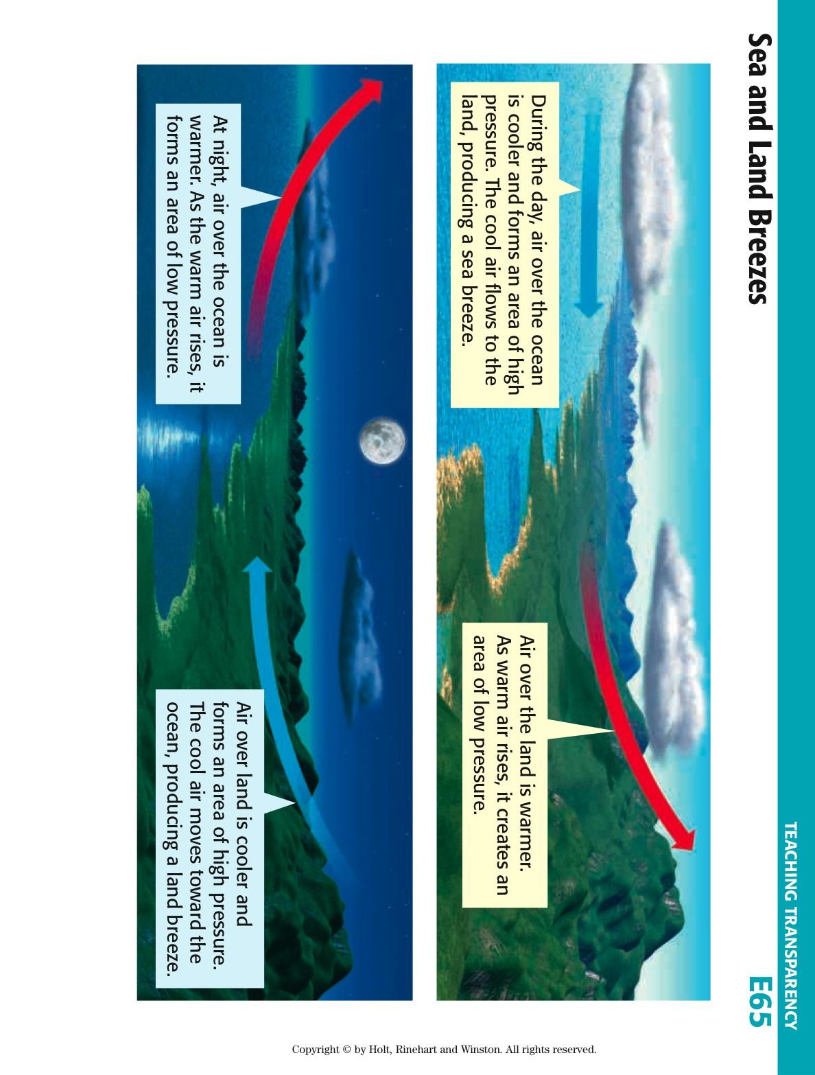 hight resolution of land sea breeze diagram