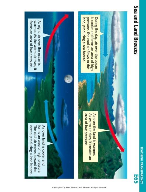 small resolution of land sea breeze diagram