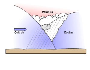 Quia  Air masses and fronts image matching