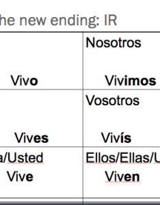 Ir verb chart also quia class page fl rh