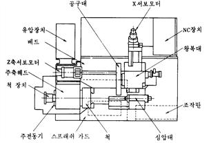 CNC 선반의 기본 구조로는 구동 모터, 주축대, 유압척, 공구대, 심압대, 강전 제어반, 조작판, X