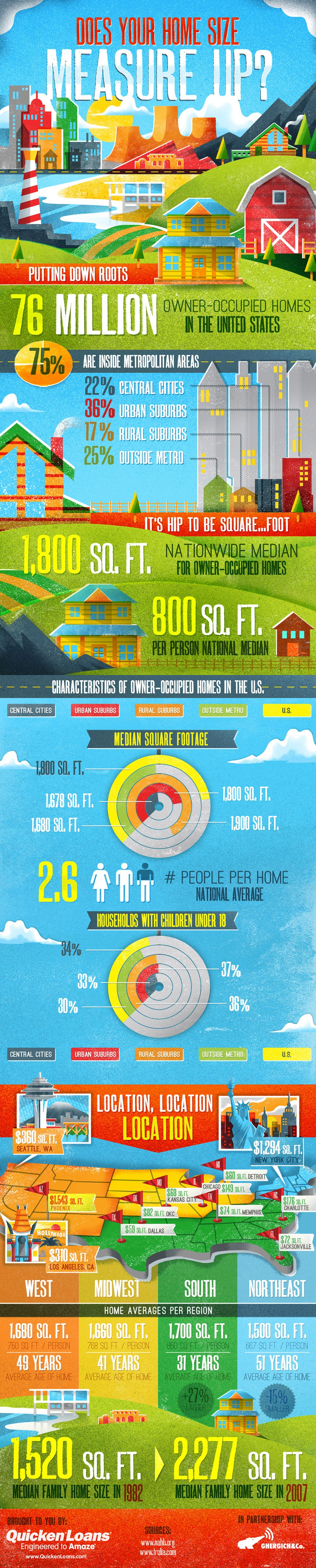 home size matters Does Your Home Size Measure Up?
