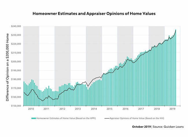 Homeowner Estimates and Appraiser Opinions Of Home Values