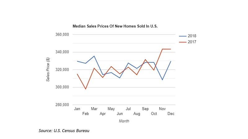 Graph of sale price for houses by month.