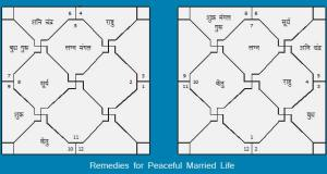Remedies for peaceful married life