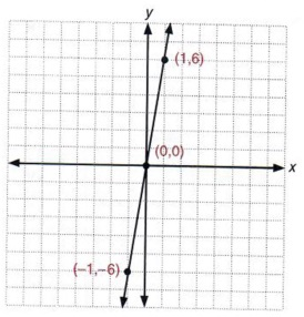 Graph inequalities with Step-by-Step Math Problem Solver