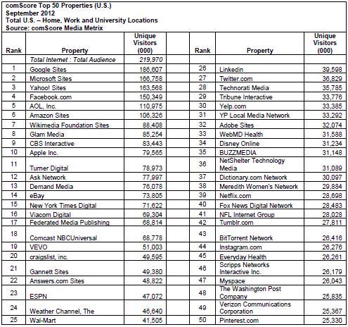 top websites in US