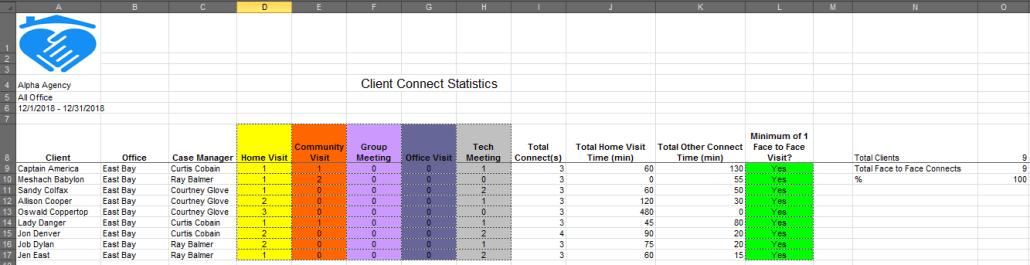 Client Connect statistics report