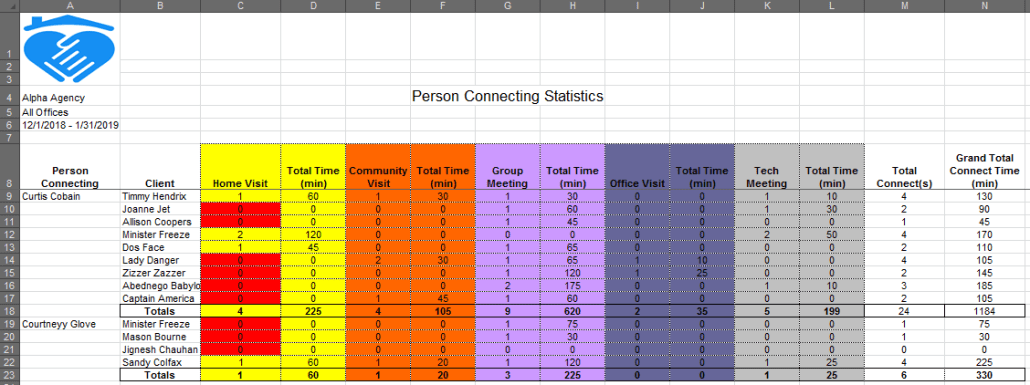 Person Connecting statistics reports
