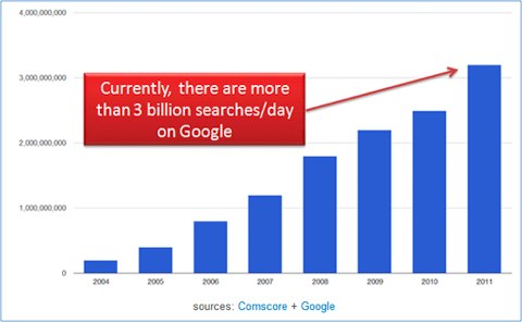 google 3 billion