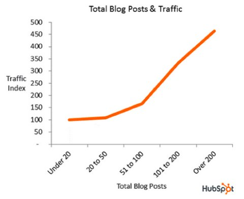 hubspot total traffic
