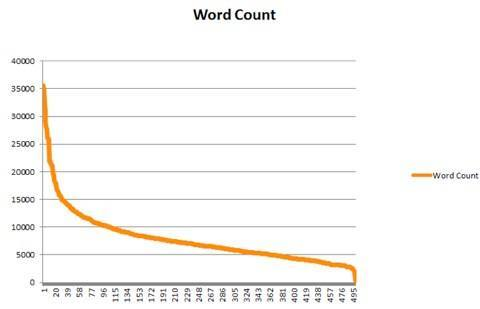 word count moz
