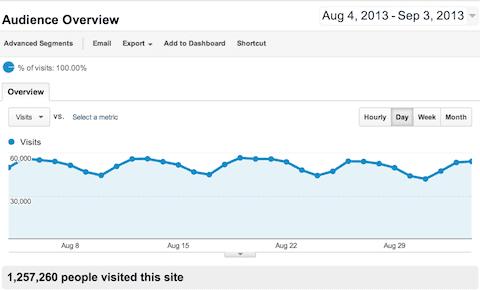 1 million visitors