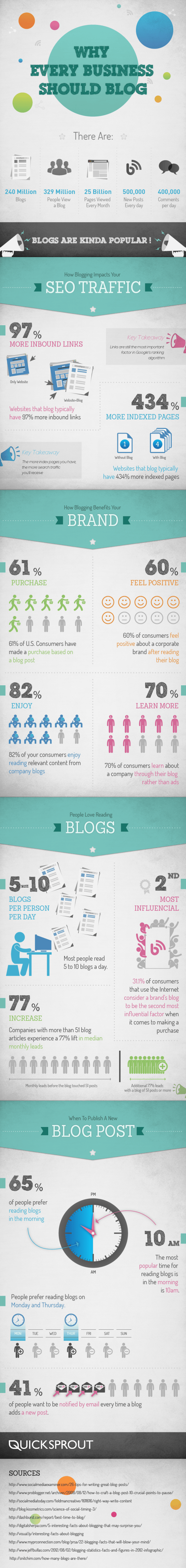 whyeverybusinessshouldblog Why Every Healthcare Organization Should Blog (Including your Staff) [INFOGRAPHIC]