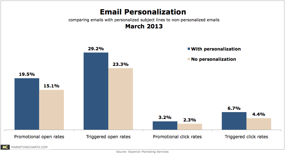 Experian Email Personalization Lift Mar2013