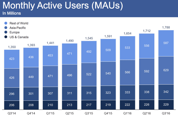 facebook monthly active users q3 2016 large