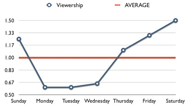 youtube sample viewership frederator