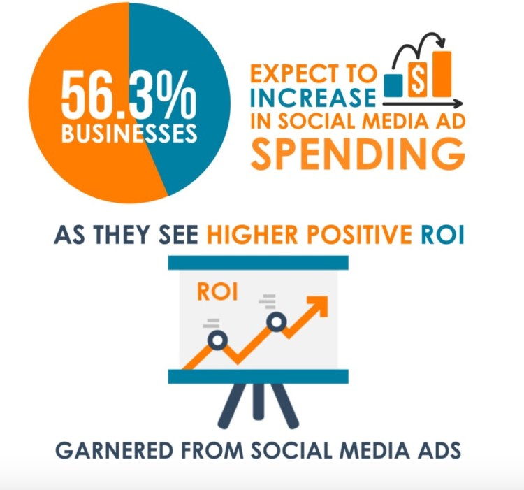 Industry Statistics Social Media Ad Spending Set to Exceed US 35 Billion Best Digital Marketing Agency Malaysia 1
