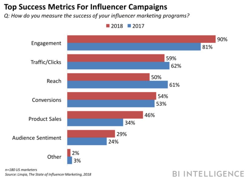 engagement rates
