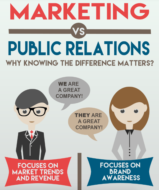 marketing vs pr