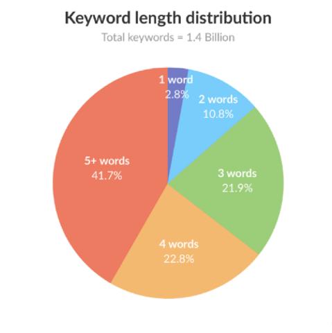 keyword length