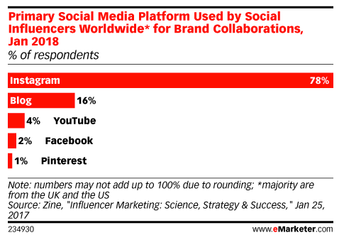78% of influencers use Instagram