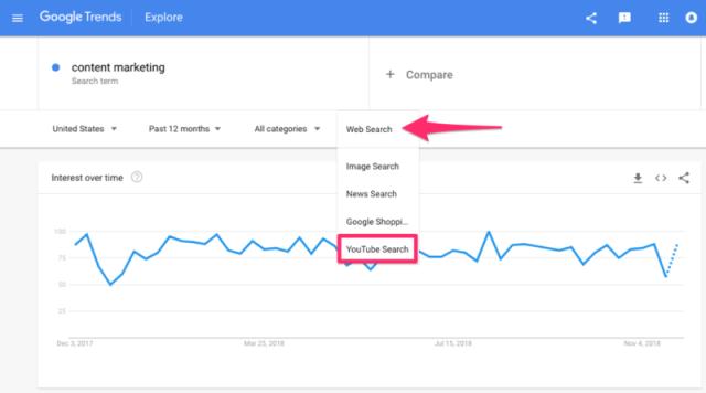 Content Marketing searches