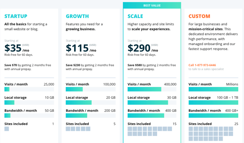Pricing structure of WP Engine plans