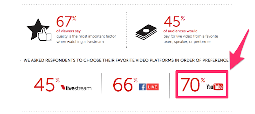 YouTube more popular than Facebook Live