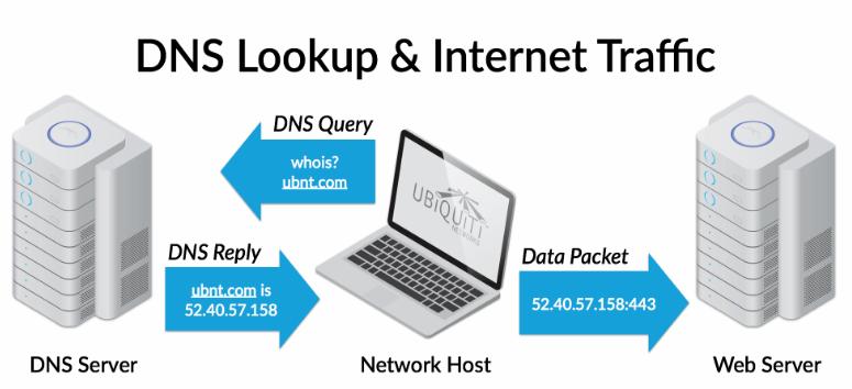 Improve DNS Lookups