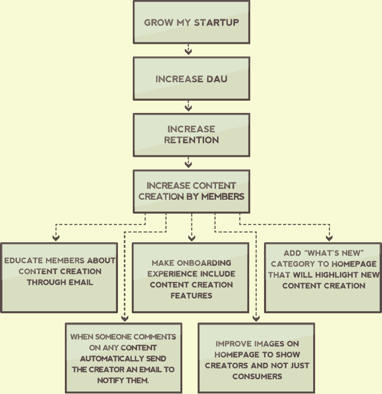 Growth Process Example