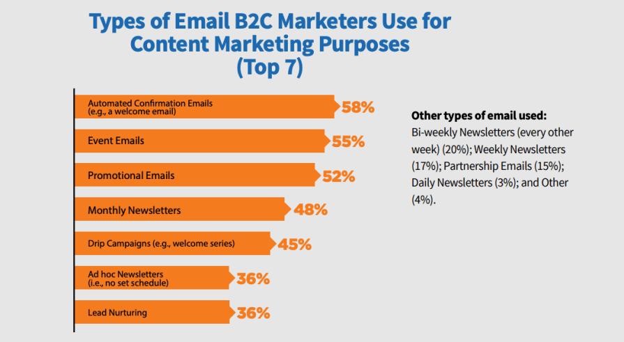 B2C email marketing