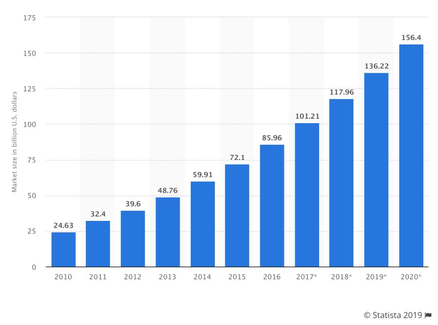 Cloud Hosting Popularity Chart