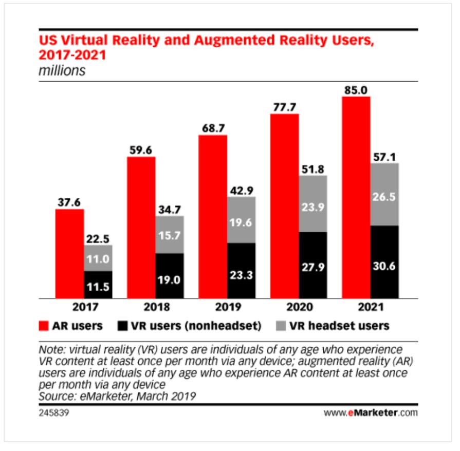VR AR Growth