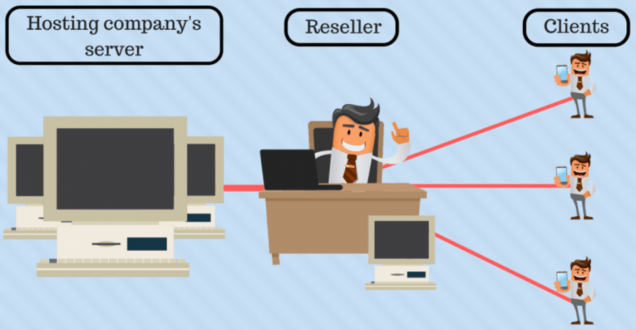 How Reseller Hosting Plans Work