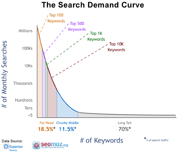 moz experian search demand curve infographic