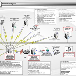 Wired Network Diagram Flasher Wiring 12v Wireless Home Get Free Image