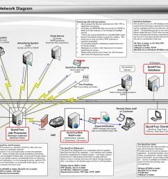 quicktrac network diagram for single site [ 1187 x 768 Pixel ]